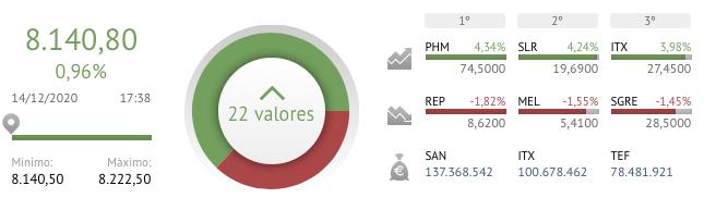 Cierre Bolsa España