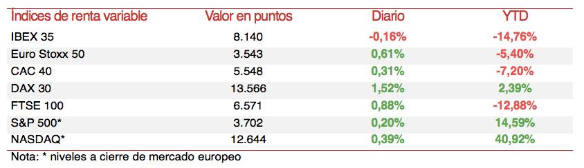 Cierre Bolsas Europa