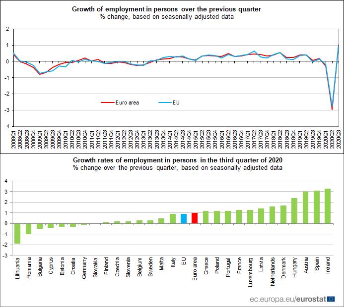 Empleo Eurozona