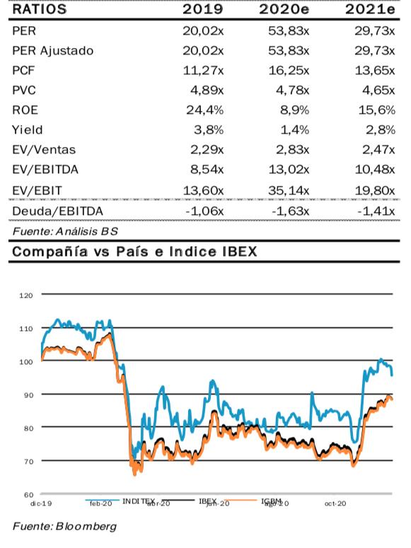 Inditex cotización