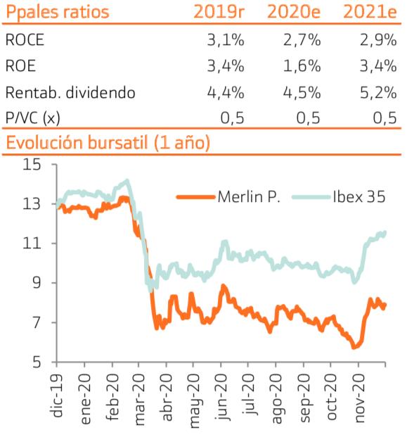 Merlin ratios