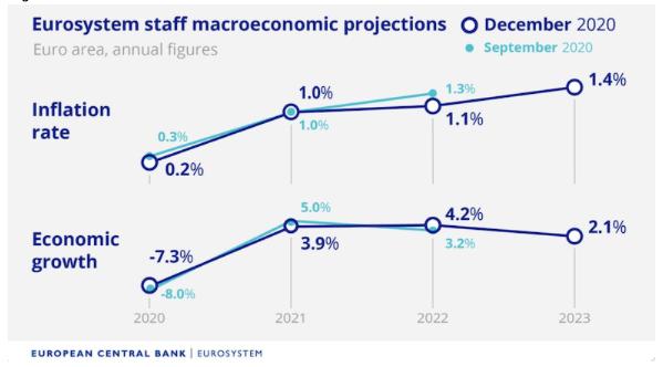 Previsiones BCE