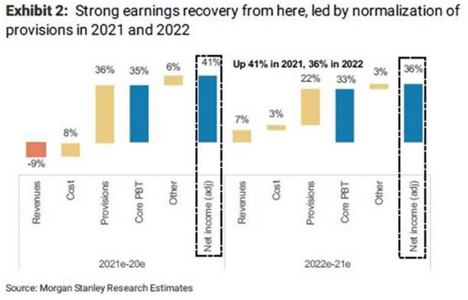 Bancos Morgan Stanley
