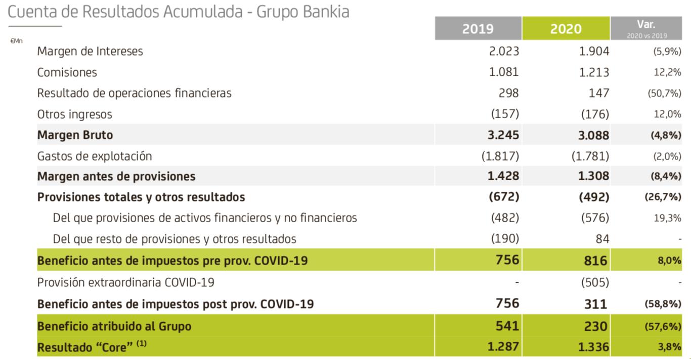 Resultados 2020 Bankia