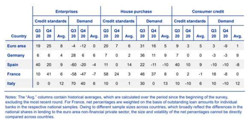 Crédito bancario UEM