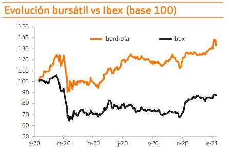 Iberdrola Ibex35