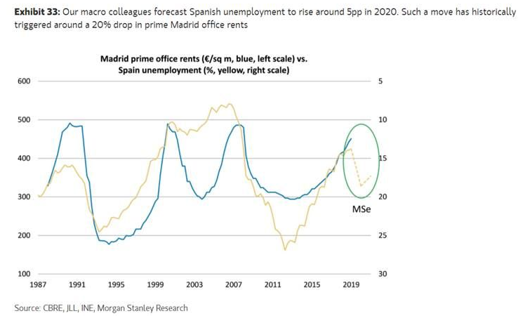 Alquiler oficinas Madrid