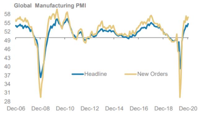 PMI Manufacturero global