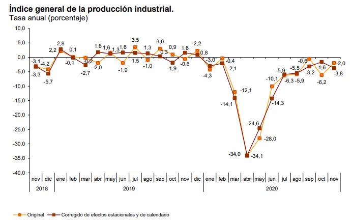 Producción industrial España