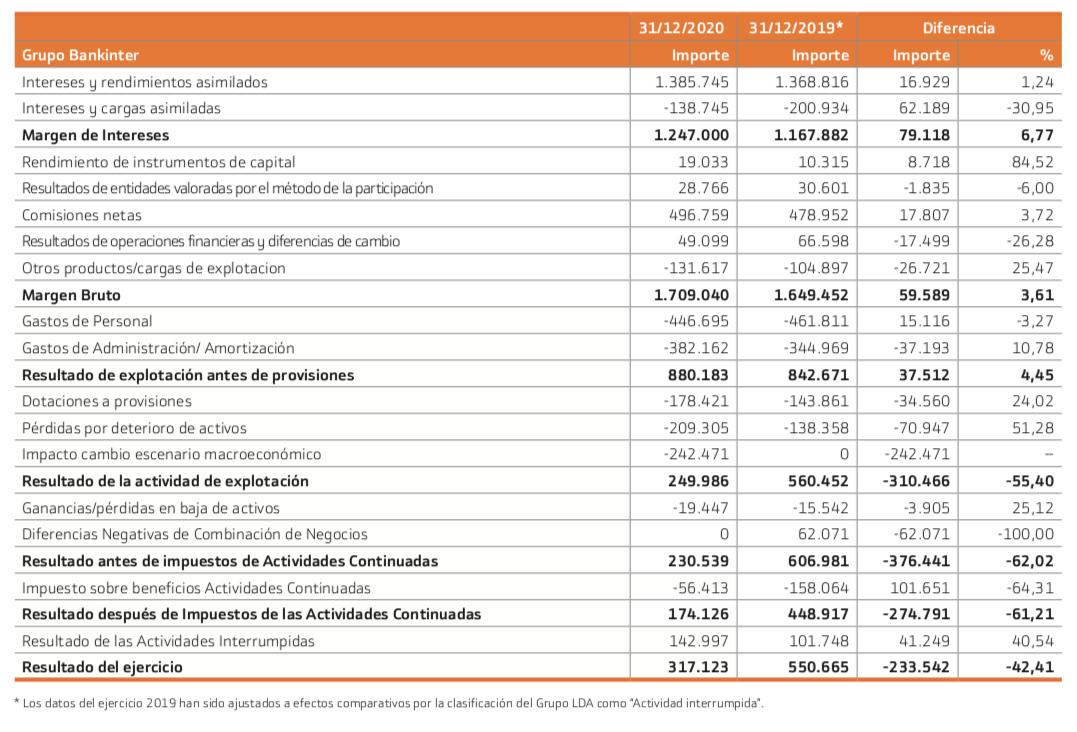 Resultados Bankinter