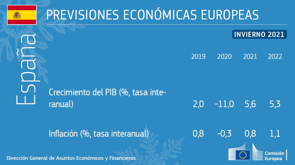 Previsión economica España