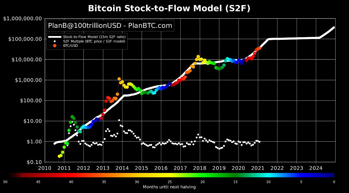 Modelo Stock-to-Flow para bitcoin