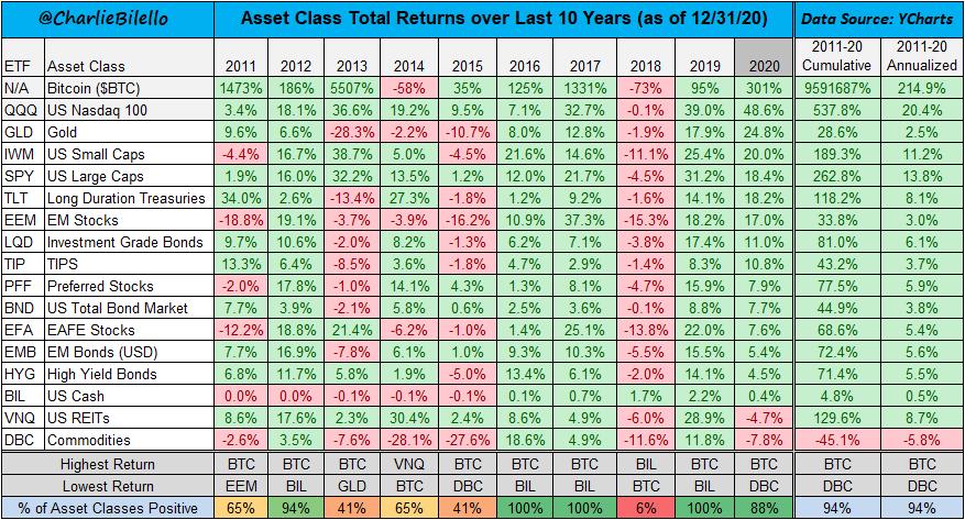 Retornos anualizados de activos 2011-20