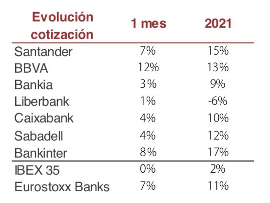Cotización bancos España
