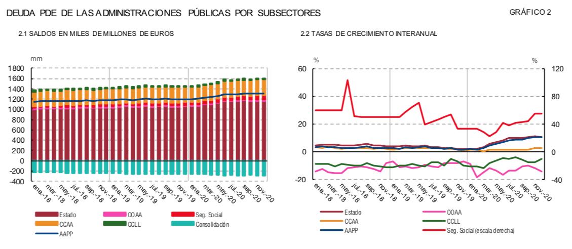 Deuda pública España
