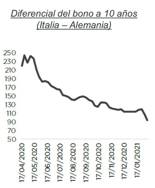 Deuda italiana