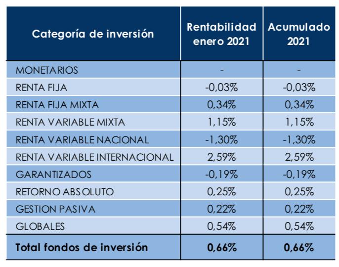 Fondos rentabilidad