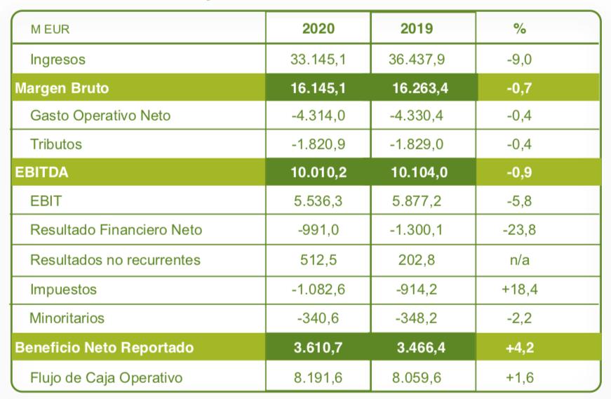 Resultados Iberdrola 2020