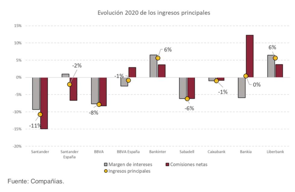 Ingresos bancos España