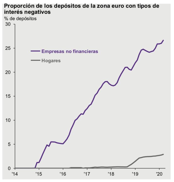 Depositos