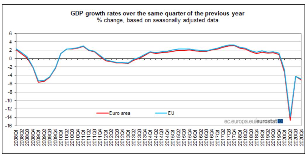 PIB Eurozona anual