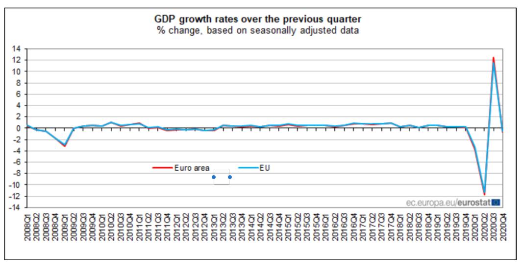 PIB Eurozona Trimestral