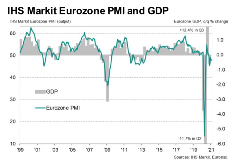 PMI Compuesto Eurozona