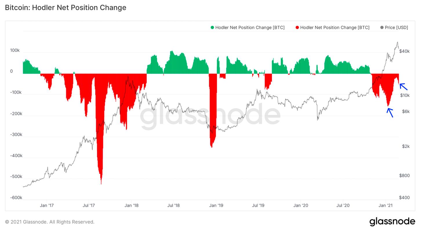 Glassnode Cambio en la posicion neta de los hodlers de bitcoin