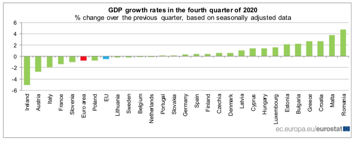 PIB Eurozona países