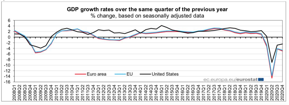 PIB 2020 Eurozona