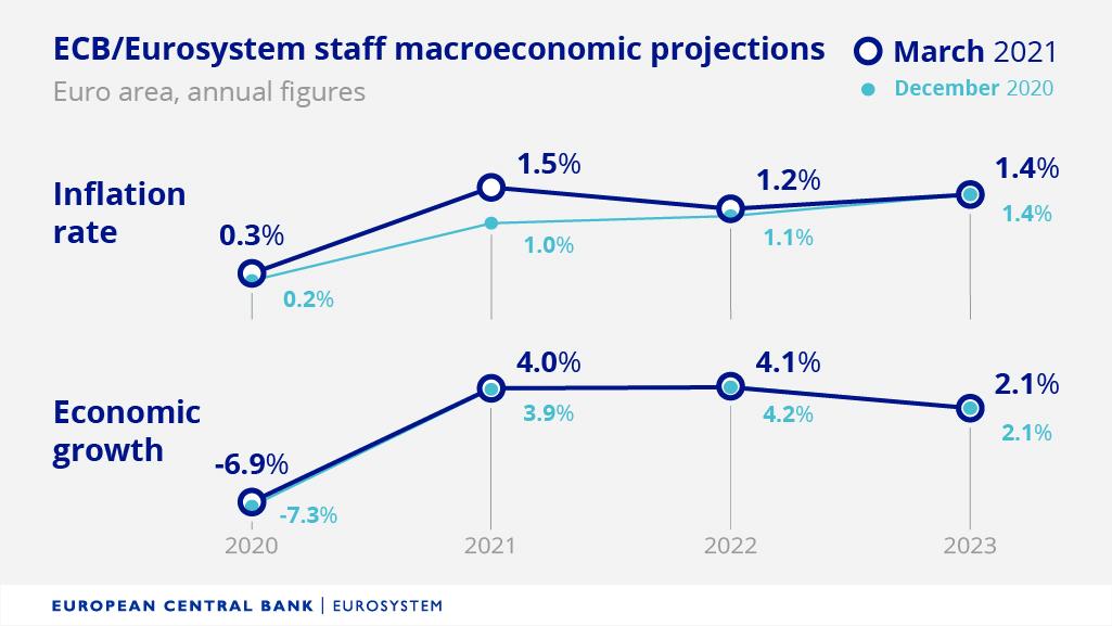 Previsiones BCE marzo 2021