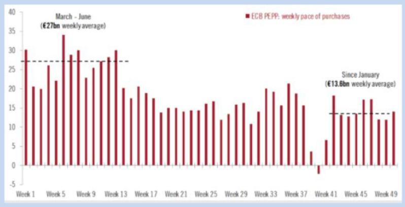 Compras BCE PEPP