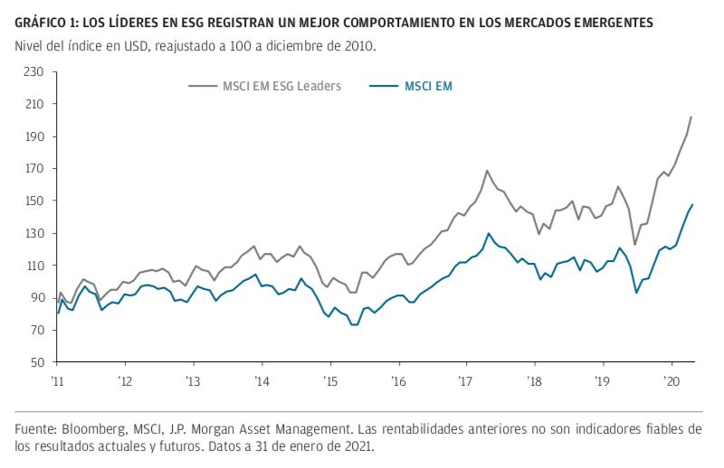 Emergentes y ESG