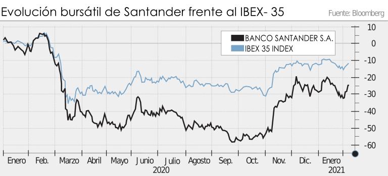 Cotización Banco Santander