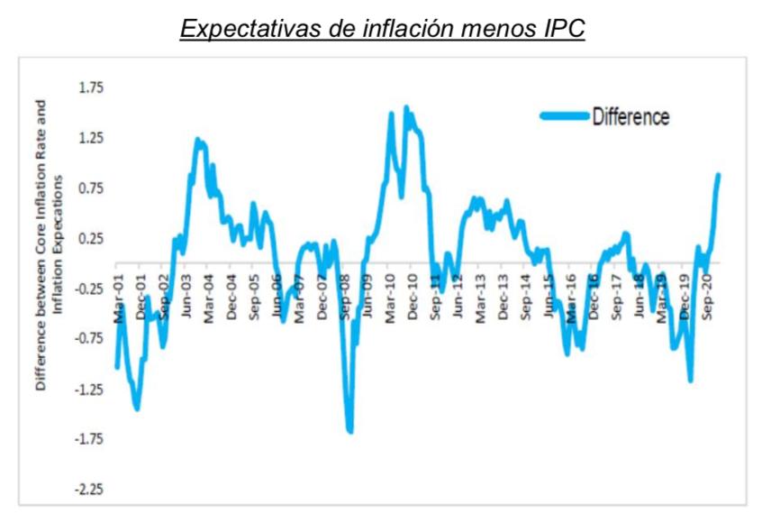 Expectativas Inflación