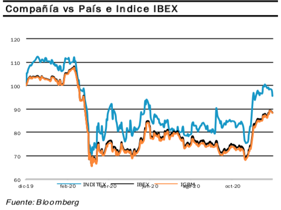 Inditex Ibex35