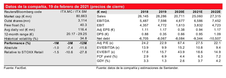 Inditex Santander