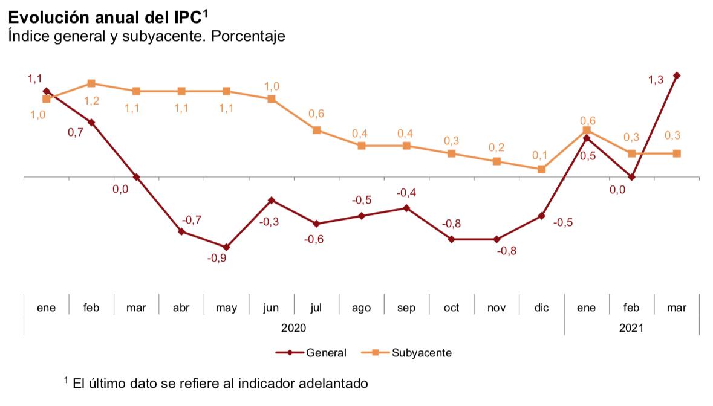IPC anual marzo