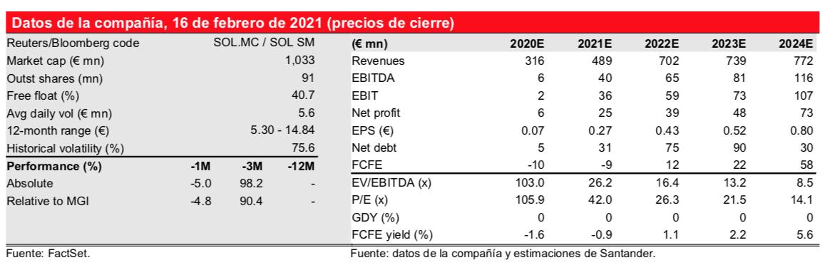 Soltec Santander
