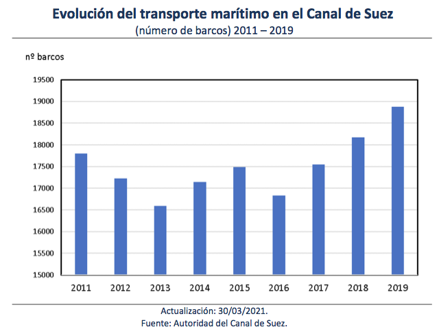 Transporte marítimo canal de suez
