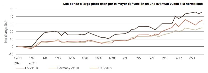 UBS bonos