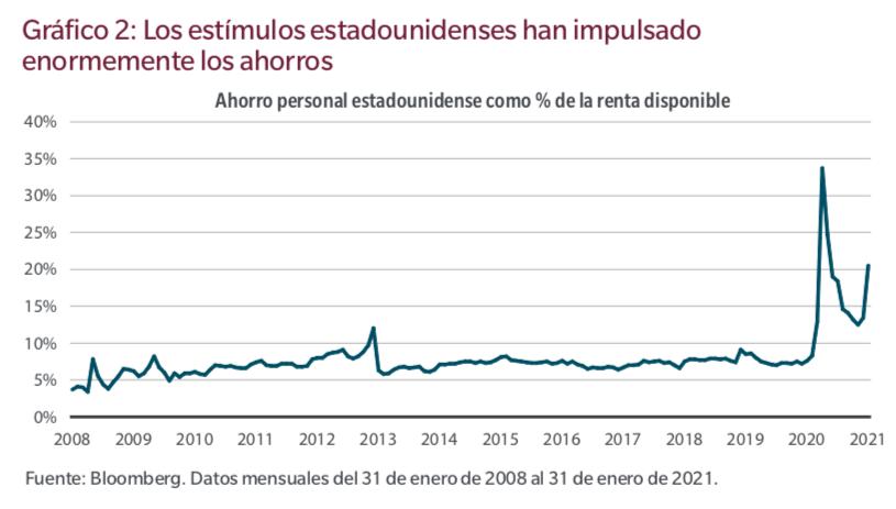 Gráfico_Ahorro_Estadounidenses
