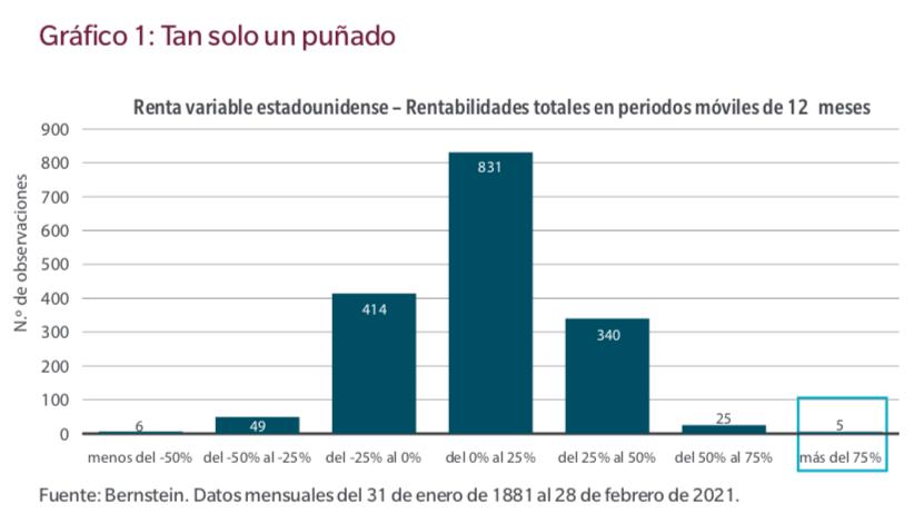 Gráfico_rentabilidad_renta_variable_USA