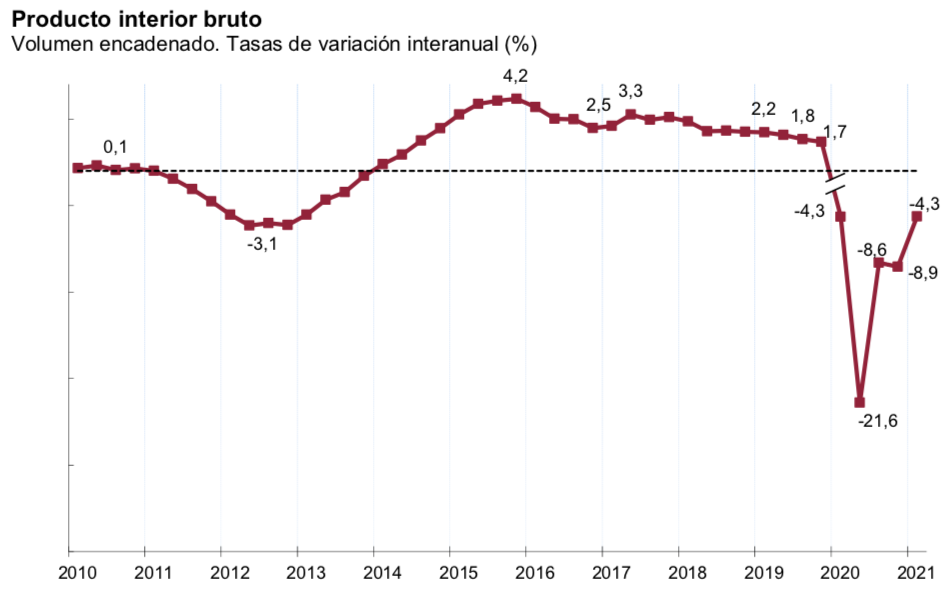 PIB_España_interanual