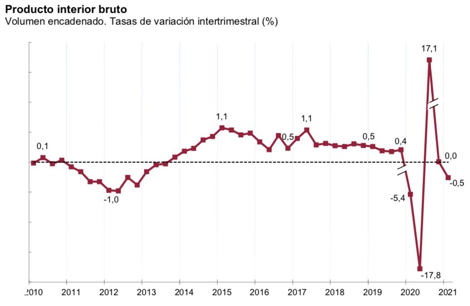 PIB_España_intertrimestral