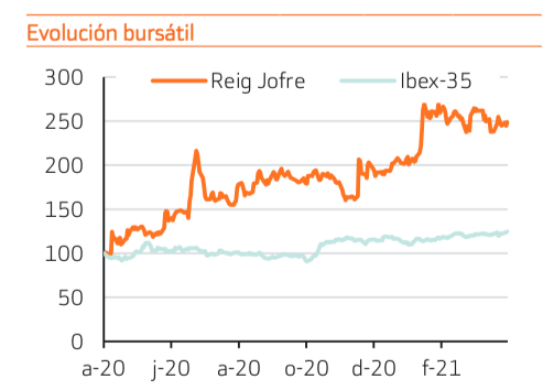 Reig Jofre vs Ibex35