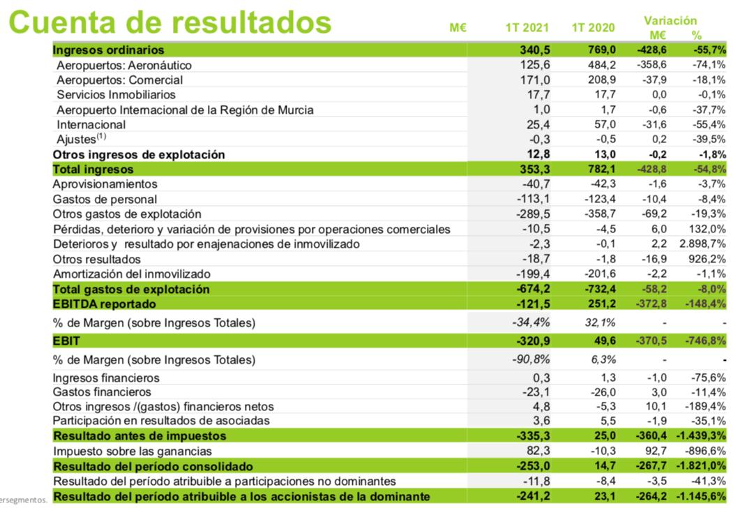 Aena_Resultados_1T21