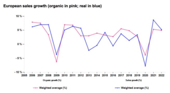 Crecimiento ventas Europa