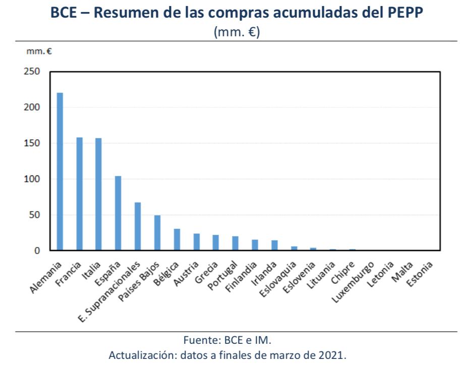 BCE_Compras_Pepp