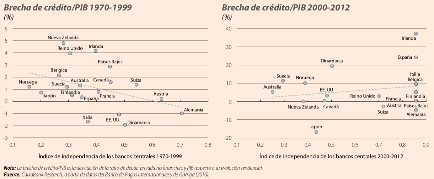 brecha_creditos